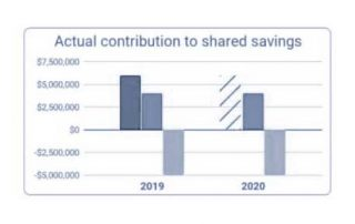 The Importance of Calculating Shared Savings/Loss Contribution by Provider
