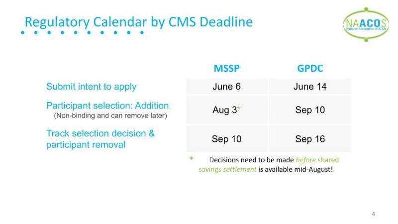 Regulatory-calendar-by-CMS-deadline-for-2022-decisions