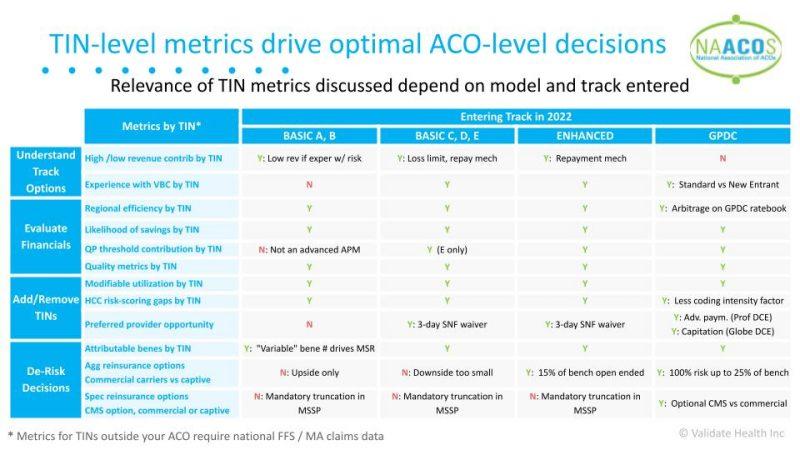 TIN-level-metrics-that-help-drive-optimal-ACO-level-decisions