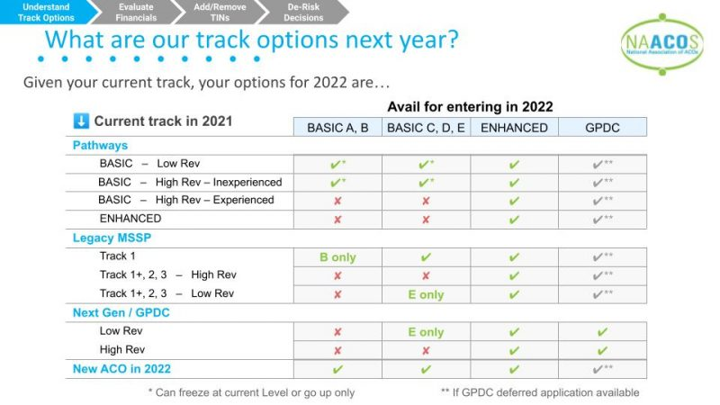 Track-options-for-2022-based-on-current-2021-track-and-status