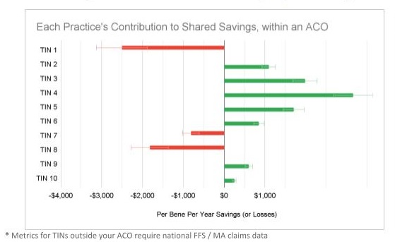 Contribution-to-Shared-Savings-by-Practice