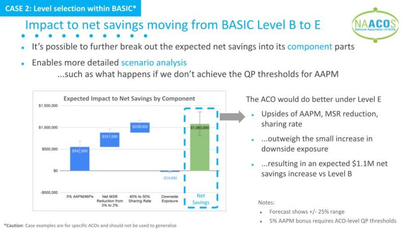 Impact-to-net-savings-moving-from-BASIC-Level-B-to-E